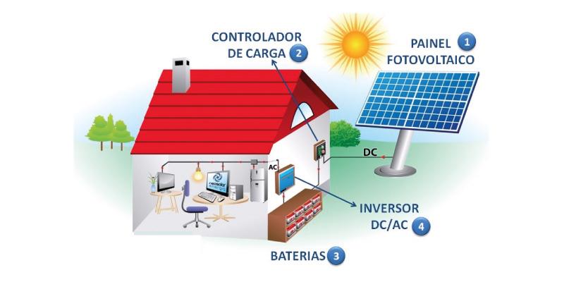 Energías renovables - Villa Flores Martín